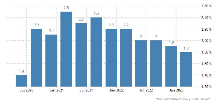 France Long Term Unemployment Rate