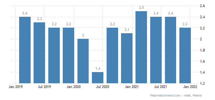France Long Term Unemployment Rate