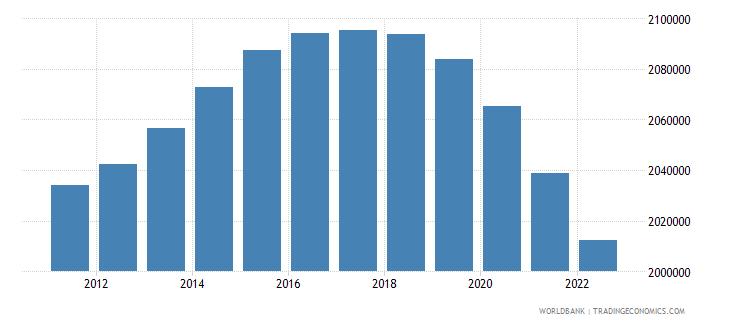 france male population 05 09 wb data