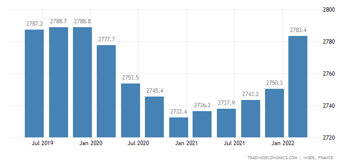 France Payroll Employment in Manufacturing