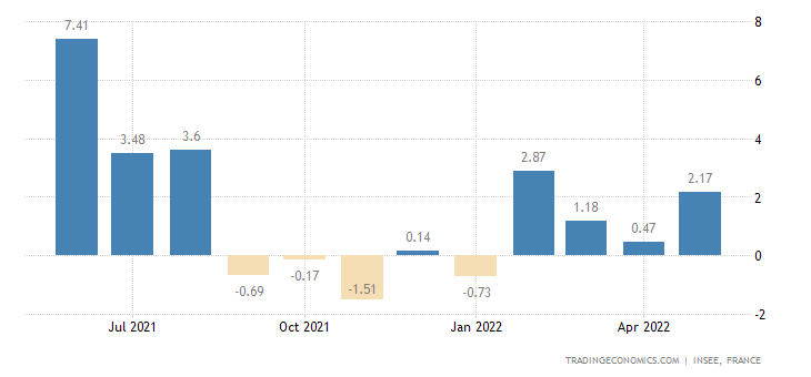 France Manufacturing Production