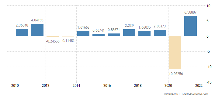 france manufacturing value added annual percent growth wb data