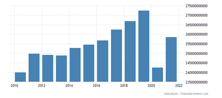 france manufacturing value added constant 2000 us dollar wb data