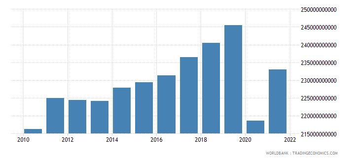 france manufacturing value added constant lcu wb data