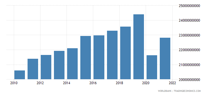 france manufacturing value added current lcu wb data