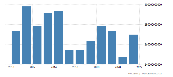 france manufacturing value added us dollar wb data