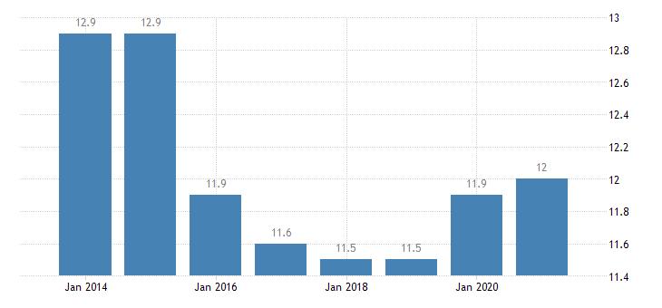 france material deprivation rate females eurostat data