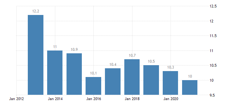 france material deprivation rate males eurostat data