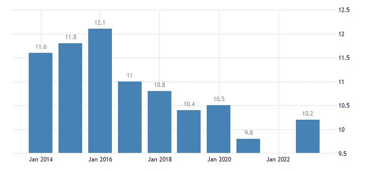 france median of the housing cost burden distribution above 60percent of median equivalised income eurostat data