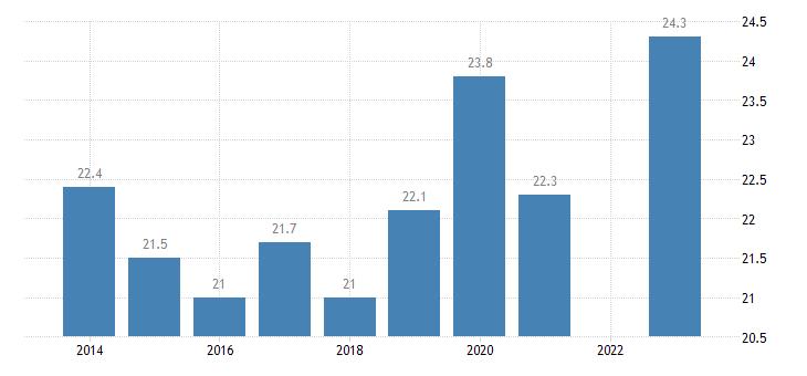 france median of the housing cost burden distribution below 60percent of median equivalised income eurostat data