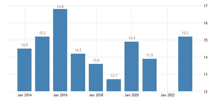 france median of the housing cost burden distribution cities eurostat data
