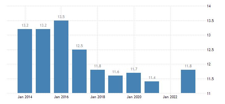 france median of the housing cost burden distribution females eurostat data