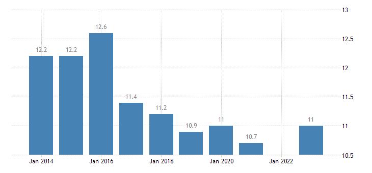 france median of the housing cost burden distribution males eurostat data