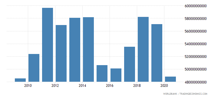 france merchandise exports by the reporting economy us dollar wb data