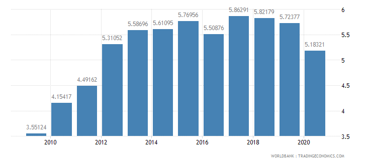 france merchandise exports to developing economies in east asia  pacific percent of total merchandise exports wb data