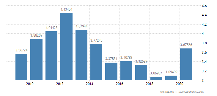 france merchandise exports to developing economies in europe  central asia percent of total merchandise exports wb data
