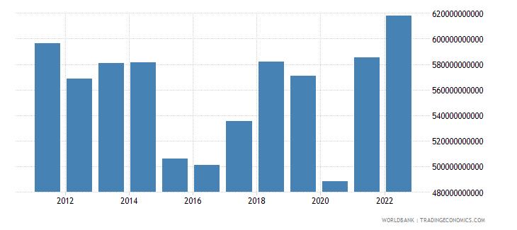 france merchandise exports us dollar wb data