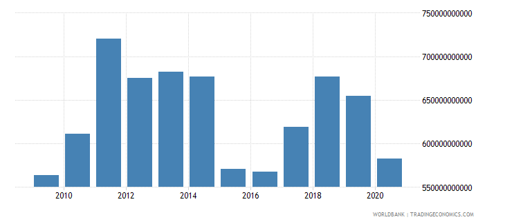 france merchandise imports by the reporting economy us dollar wb data