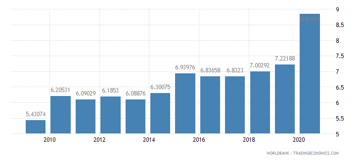 france merchandise imports from developing economies in east asia  pacific percent of total merchandise imports wb data