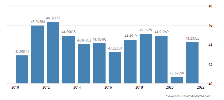 france merchandise trade percent of gdp wb data