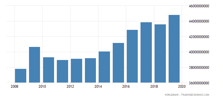 france military expenditure current lcu wb data