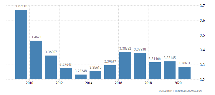 france military expenditure percent of central government expenditure wb data