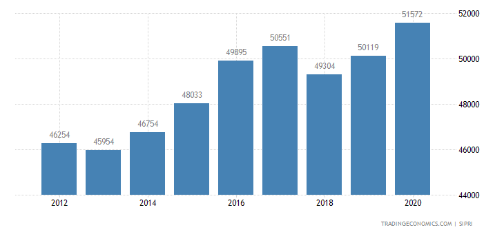 France Military Expenditure