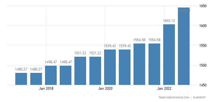 France Gross Minimum Monthly Wage