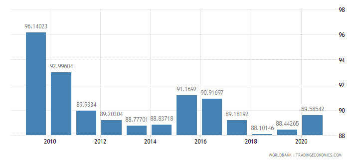 france net barter terms of trade index 2000  100 wb data