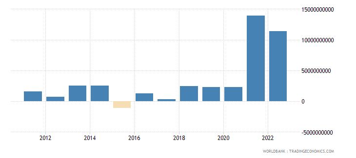 france net capital account bop us dollar wb data