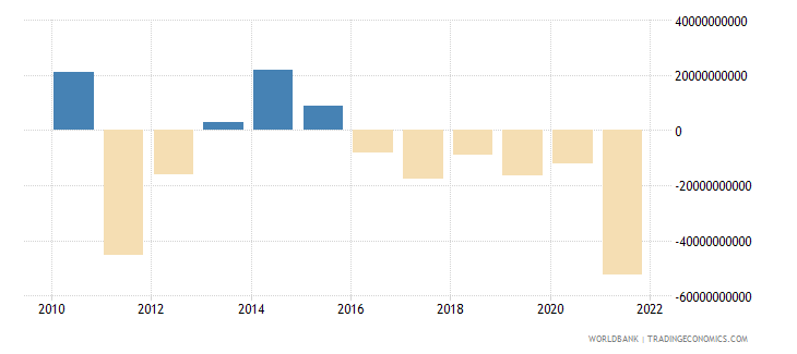 france net errors and omissions adjusted bop us dollar wb data