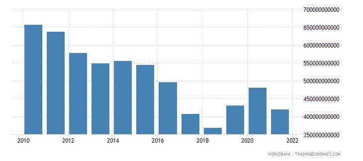 france net foreign assets current lcu wb data
