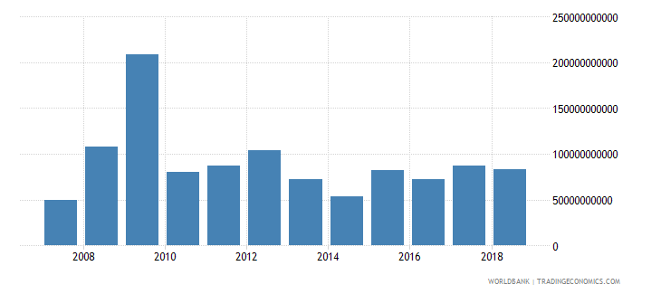 france net incurrence of liabilities total current lcu wb data