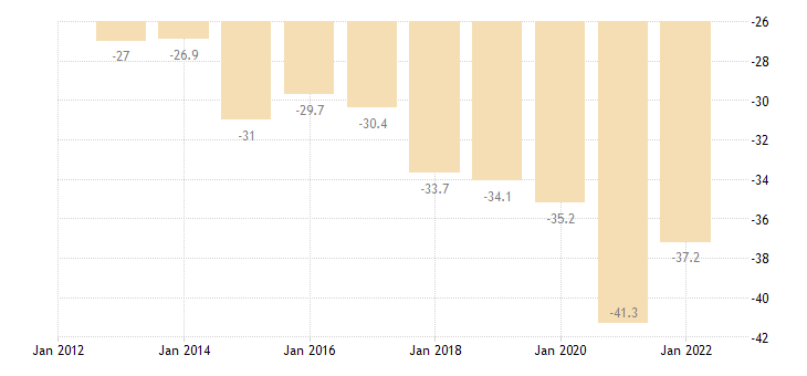 france net international investment position excluding non defaultable instruments eurostat data