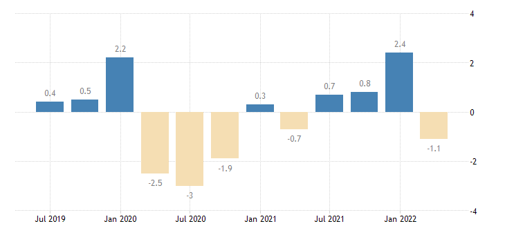 france net lending borrowing current capital account eurostat data