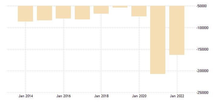 france net lending net borrowing general gov eurostat data