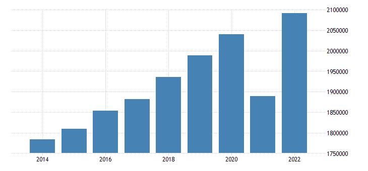 france net national income eurostat data