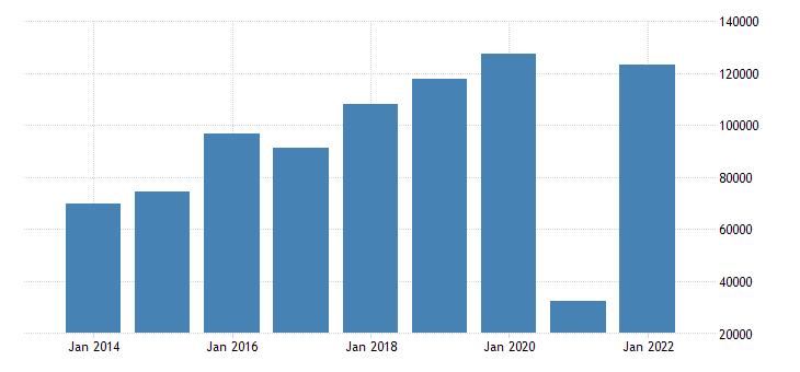 france net savings eurostat data