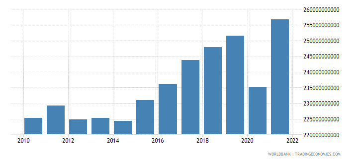 france net taxes on products constant lcu wb data