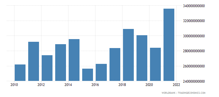 france net taxes on products us dollar wb data