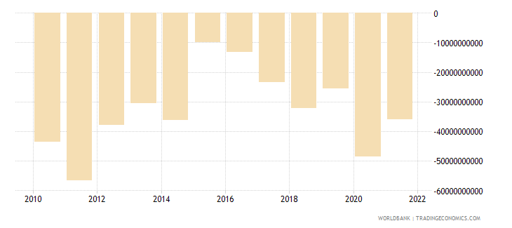france net trade in goods and services bop us dollar wb data