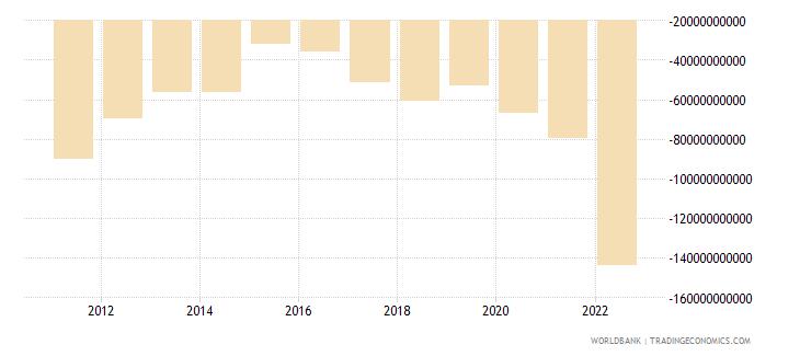 france net trade in goods bop us dollar wb data