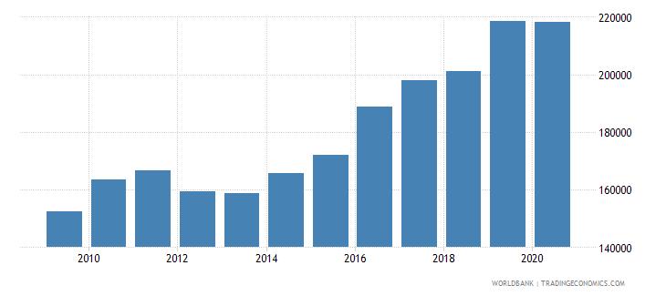 france new businesses registered number wb data