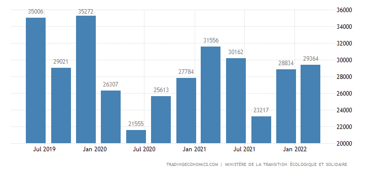 France New Home Sales
