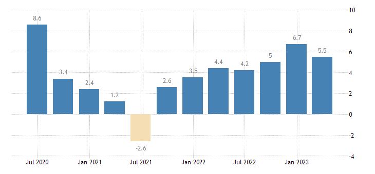 france nominal unit labour cost nulc eurostat data