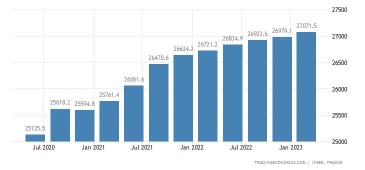 france payroll employment 2019 data chart calendar