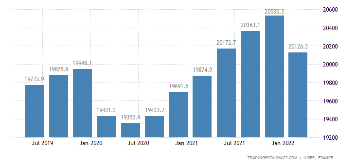 France Payroll Employment in the Private Sector