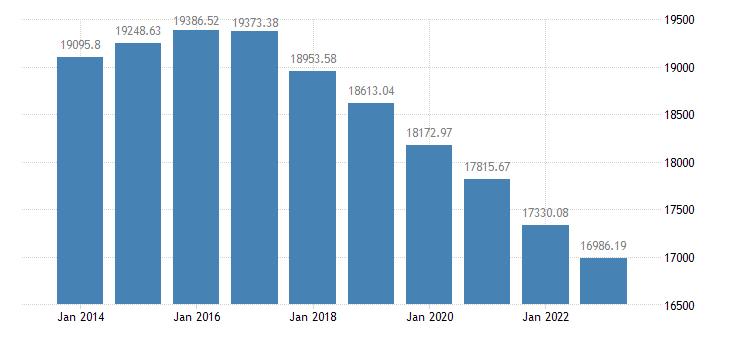 france number of bovine animals eurostat data