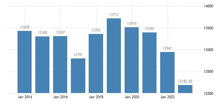 france number of pigs eurostat data