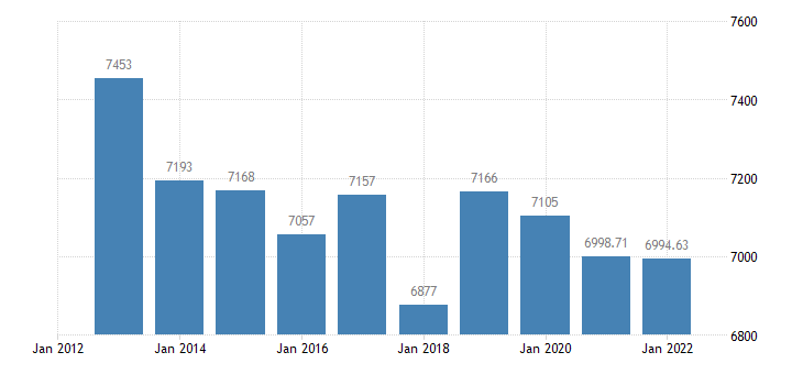 france number of sheep eurostat data